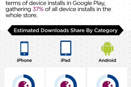 Mobile Apps In Numbers – Statistics And Trends Infographic