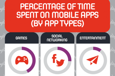 Mobile Apps Usage Statistics and Trends Infographic