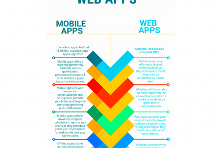 Mobile Apps Vs Web Apps Infographic