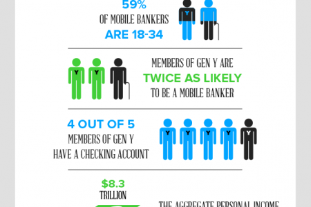 Mobile Banking Statistics Infographic