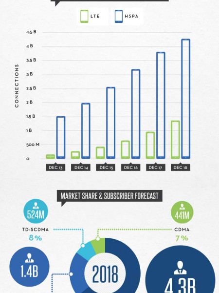 Mobile Broadband Connected Future Infographic