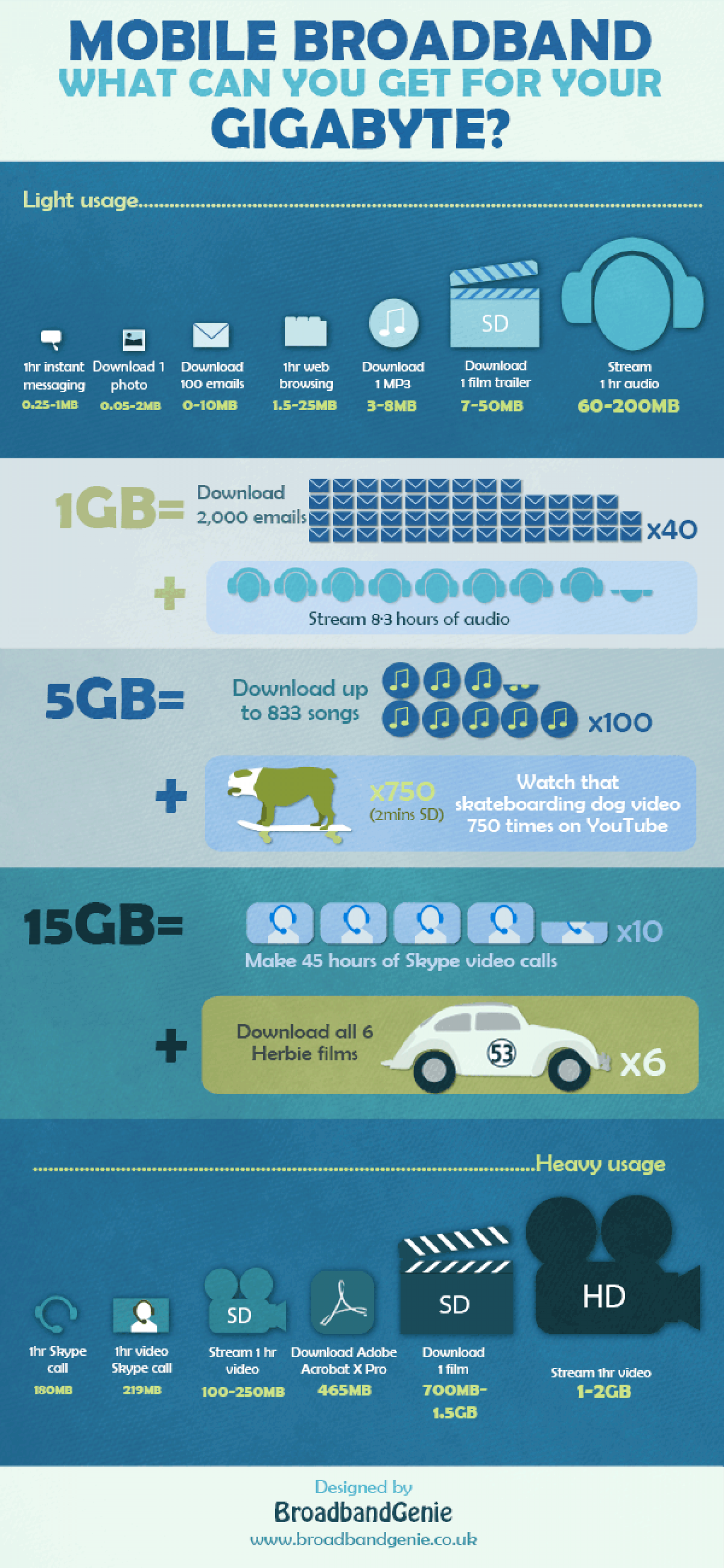 Mobile broadband: what can you get for your gigabyte? Infographic