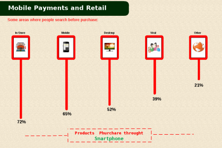 Mobile Commerce Growth Infographic