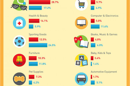 Mobile Commerce Infographic Infographic