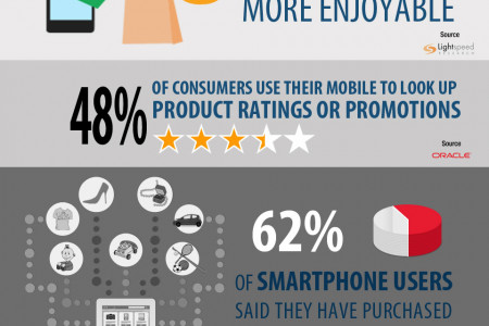 Mobile Commerce (mCommerce) 2015 Infographic Infographic