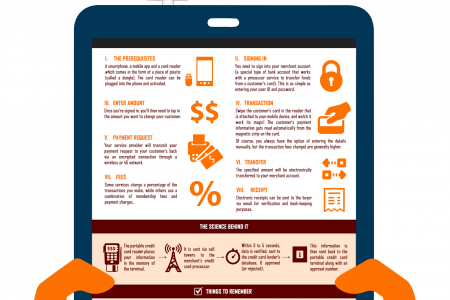 Mobile Credit Card Readers Infographic