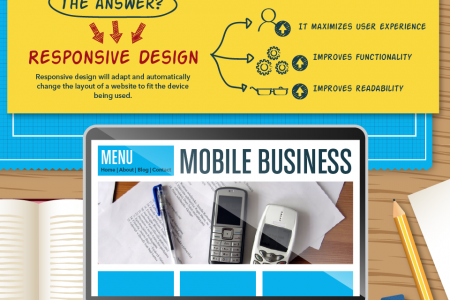 Mobile Design for the Modern Business Infographic