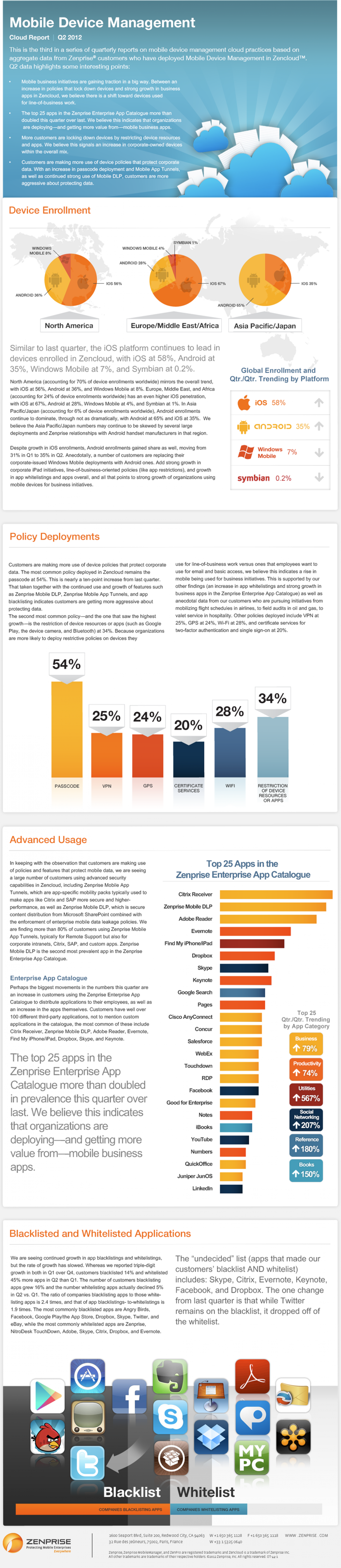 Mobile Device Management Cloud Report - Q2 2012 Infographic