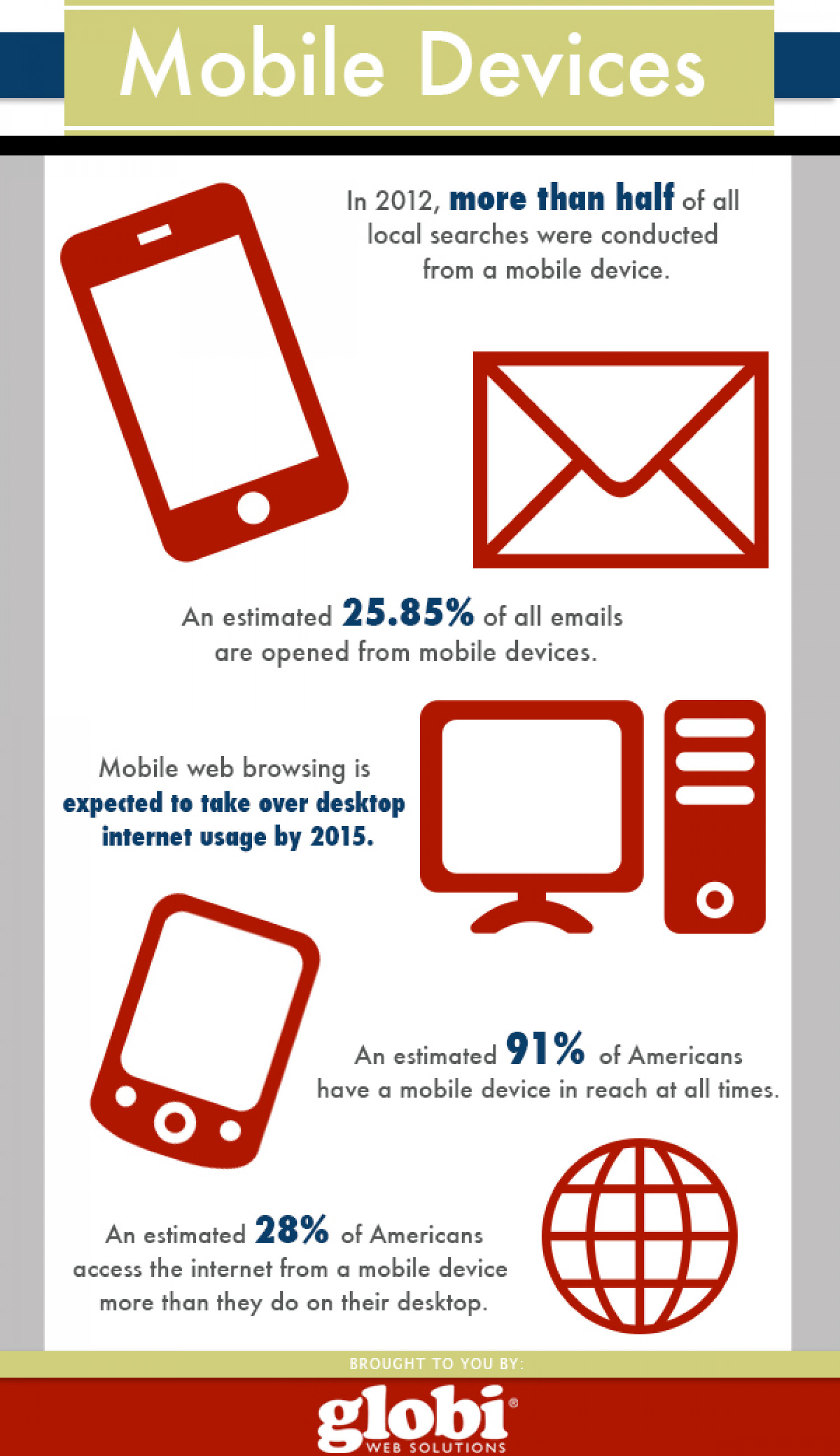 Mobile Devices Infographic