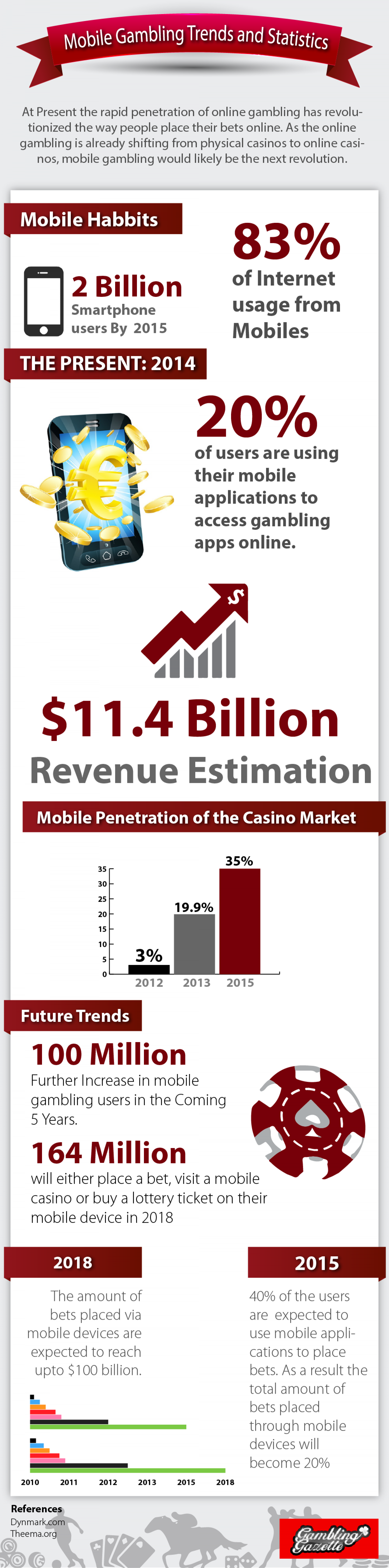 Mobile Gambling Trends & Statistics Infographic