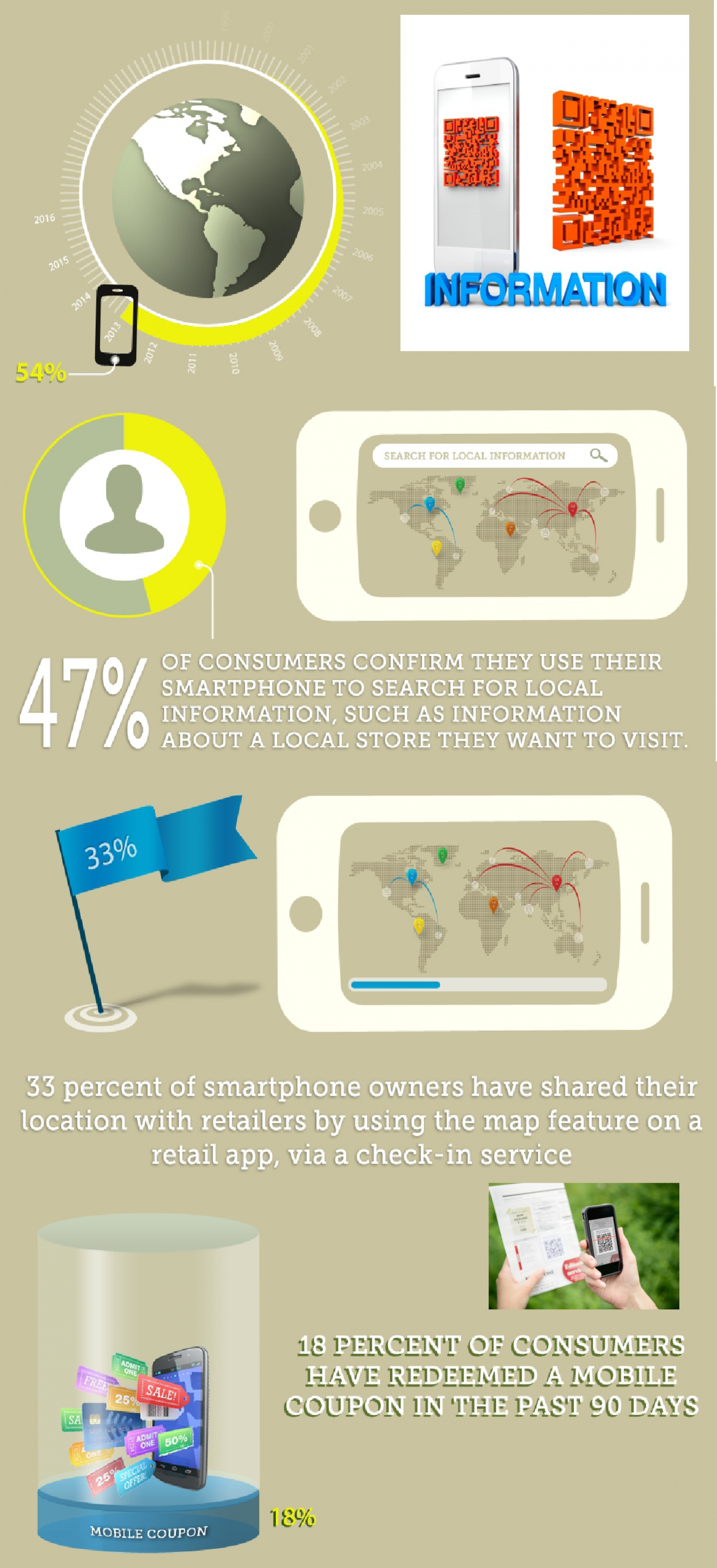 Mobile Geolocation  Coupon Redemption  Infographic