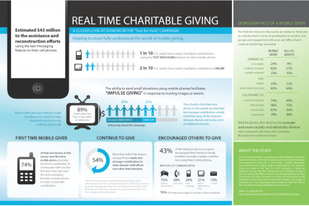 Mobile Giving Visualized Infographic