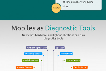 Mobile Health Technology Infographic