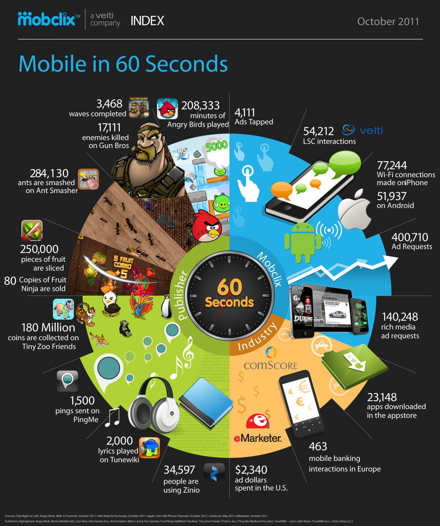 Mobile in 60 Seconds  Infographic
