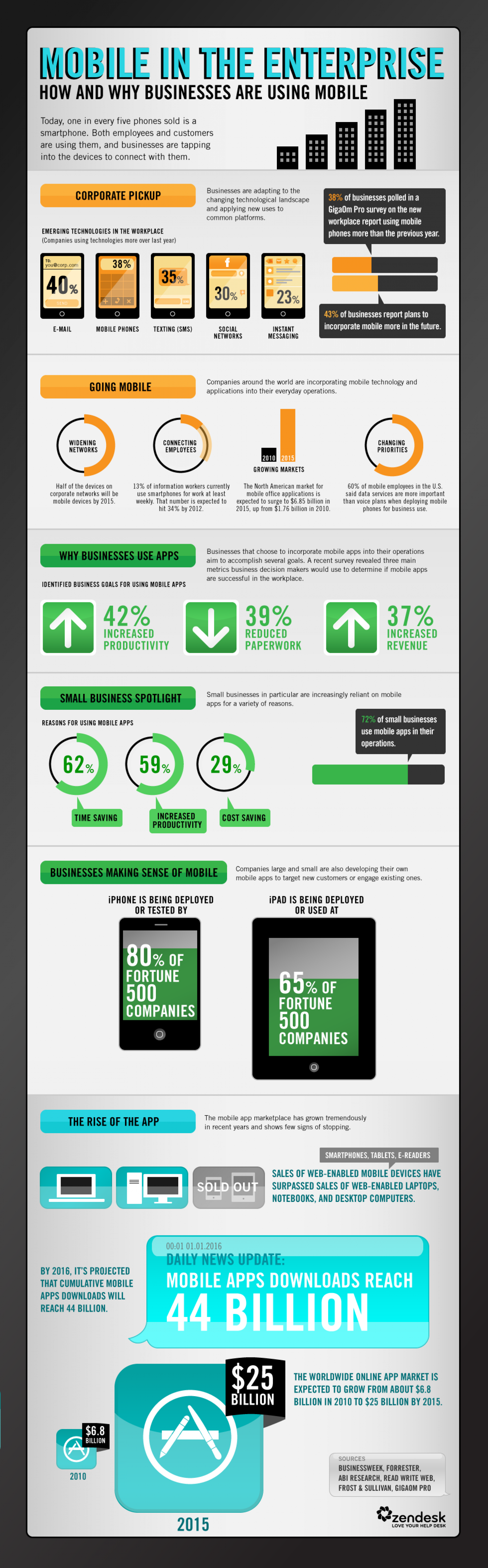 Mobile In The Enterprise Infographic