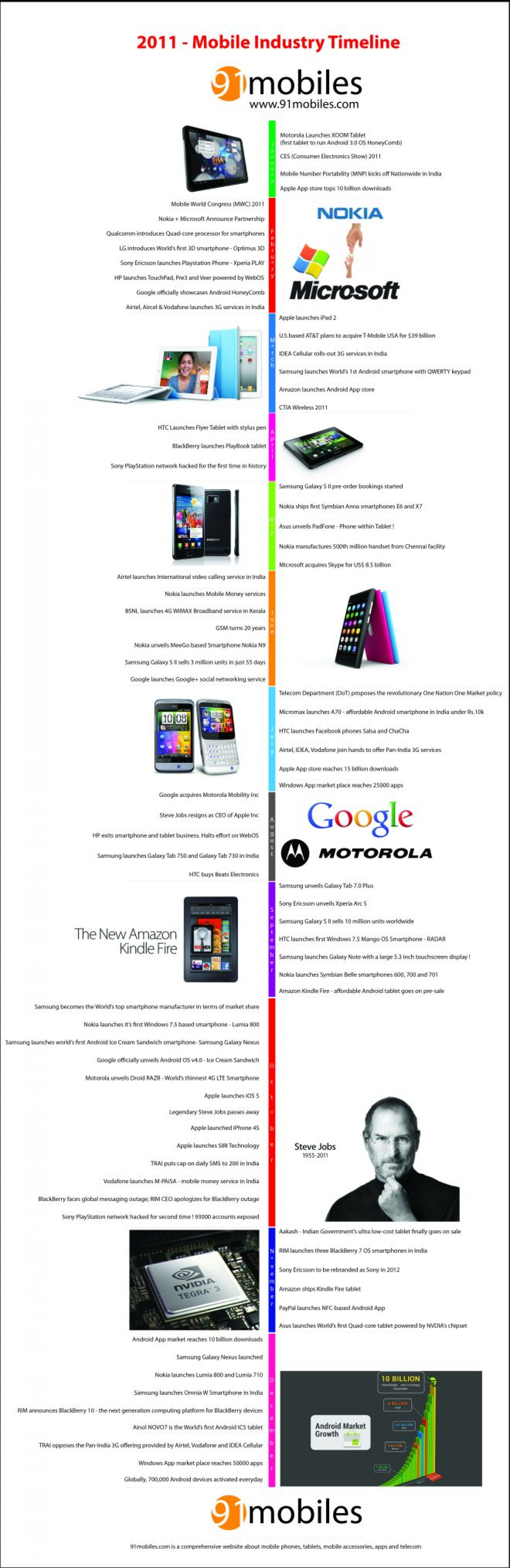 Mobile Industry in 2011 - A Timeline by 91mobiles.com Infographic