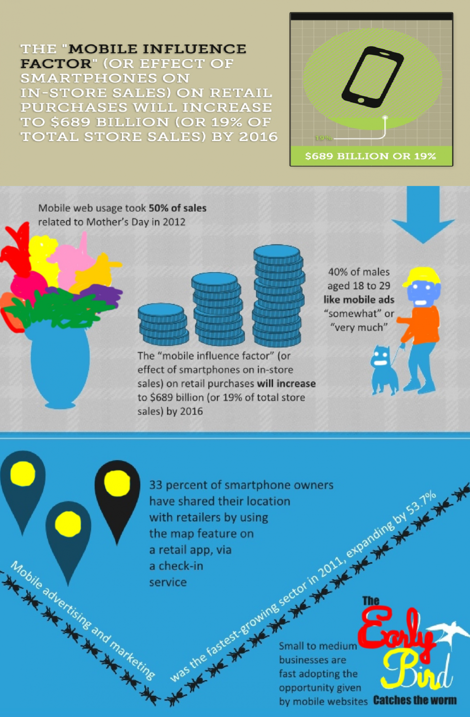 Mobile Influence Factor Infographic