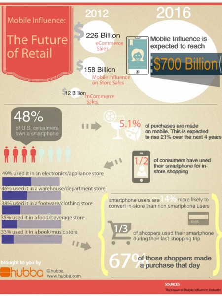 Mobile Influence: The Future of Retail Infographic
