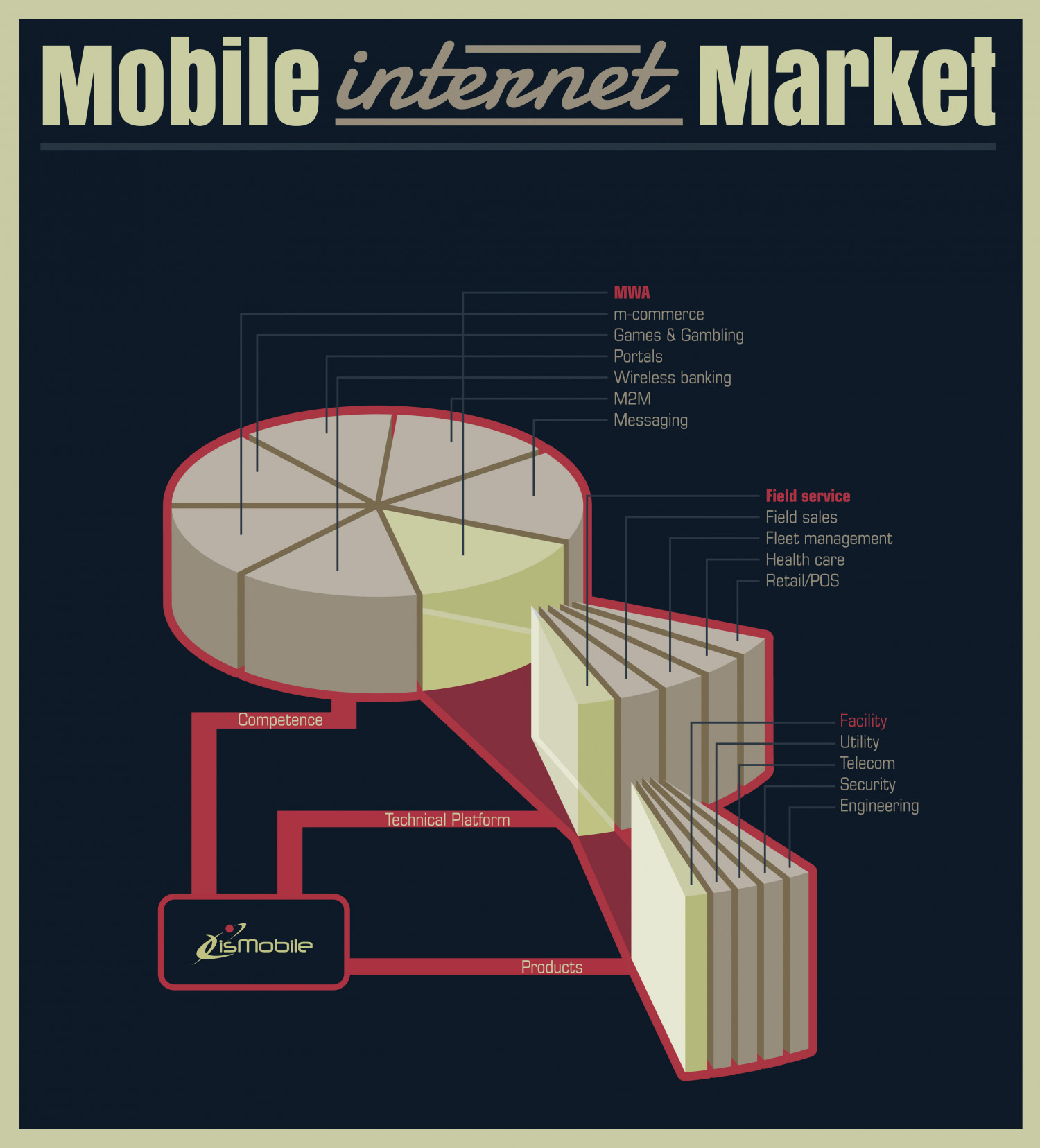 Mobile internet market Infographic