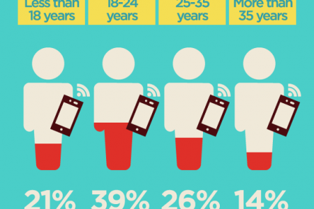 Mobile internet usage in Middle East  Infographic
