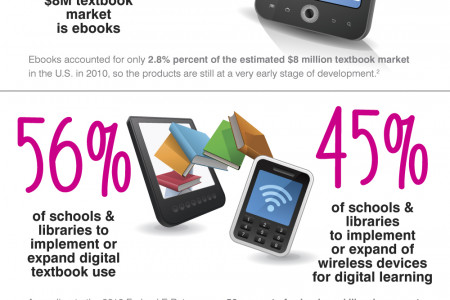 Mobile Learning Report Card Infographic