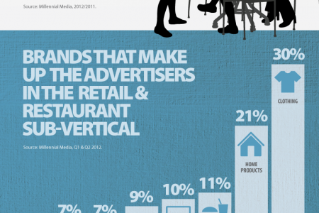 Mobile Marketing Among Restaurants and Retail Infographic