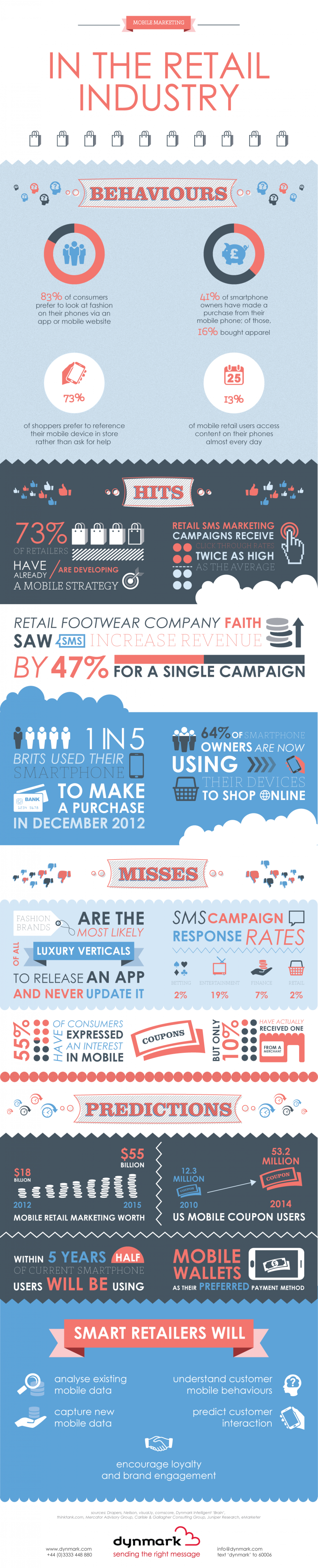 Mobile Marketing in the Retail Industry Infographic