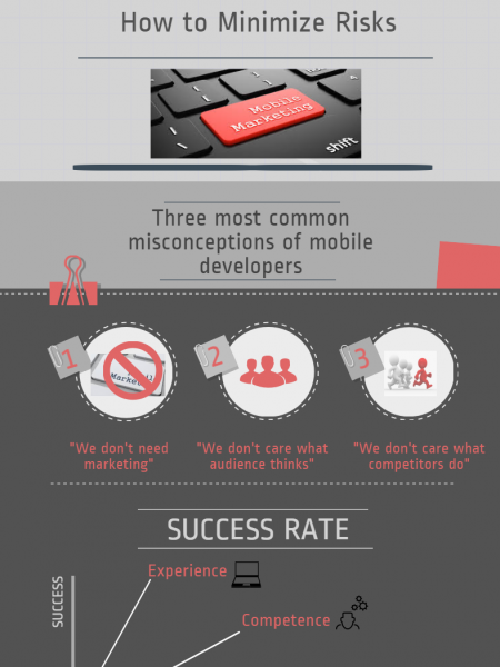 Mobile Marketing: Minimize Risks by Avoiding Three Common Misconceptions Infographic