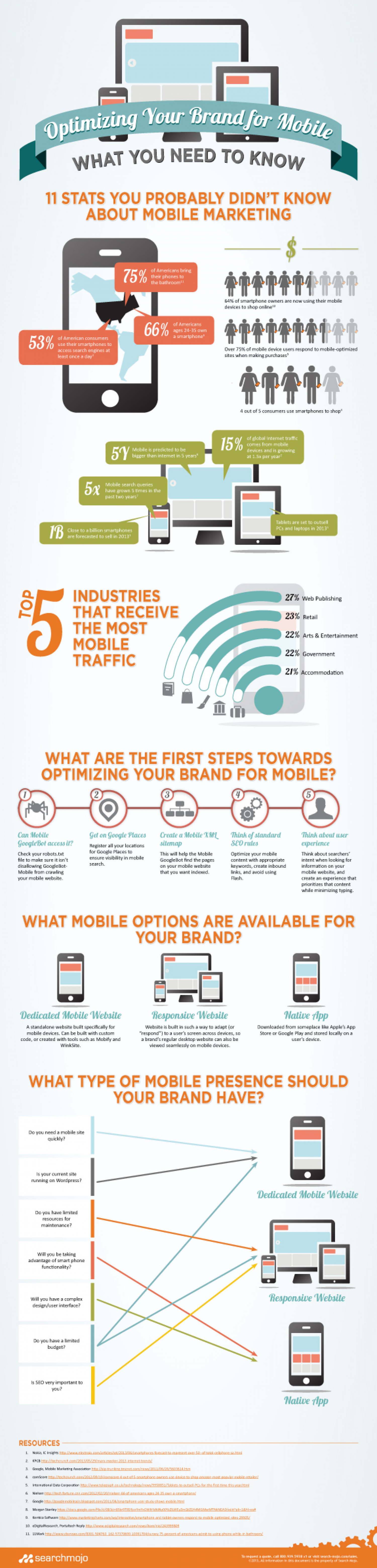 Mobile Marketing Optimization Infographic