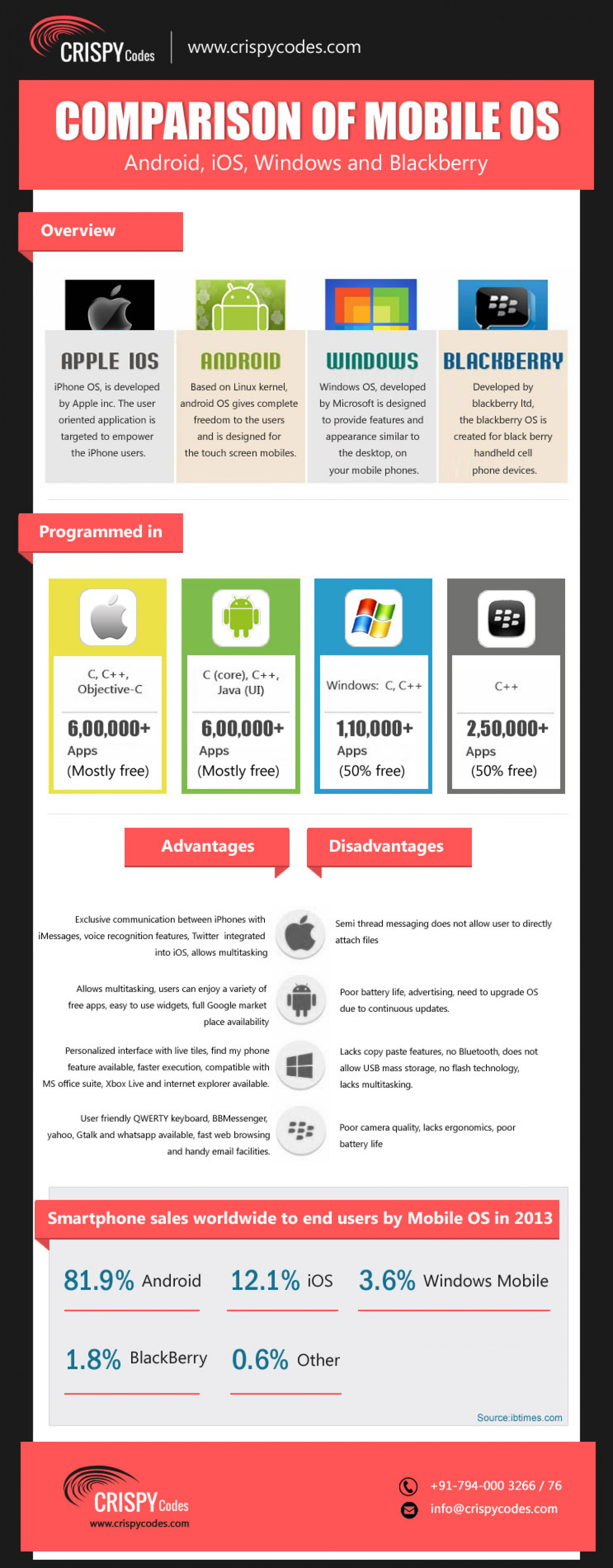 Mobile Operating System Comparison Infographic