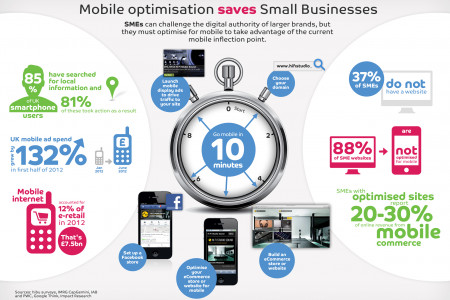 Mobile optimisation saves Small Businesses Infographic