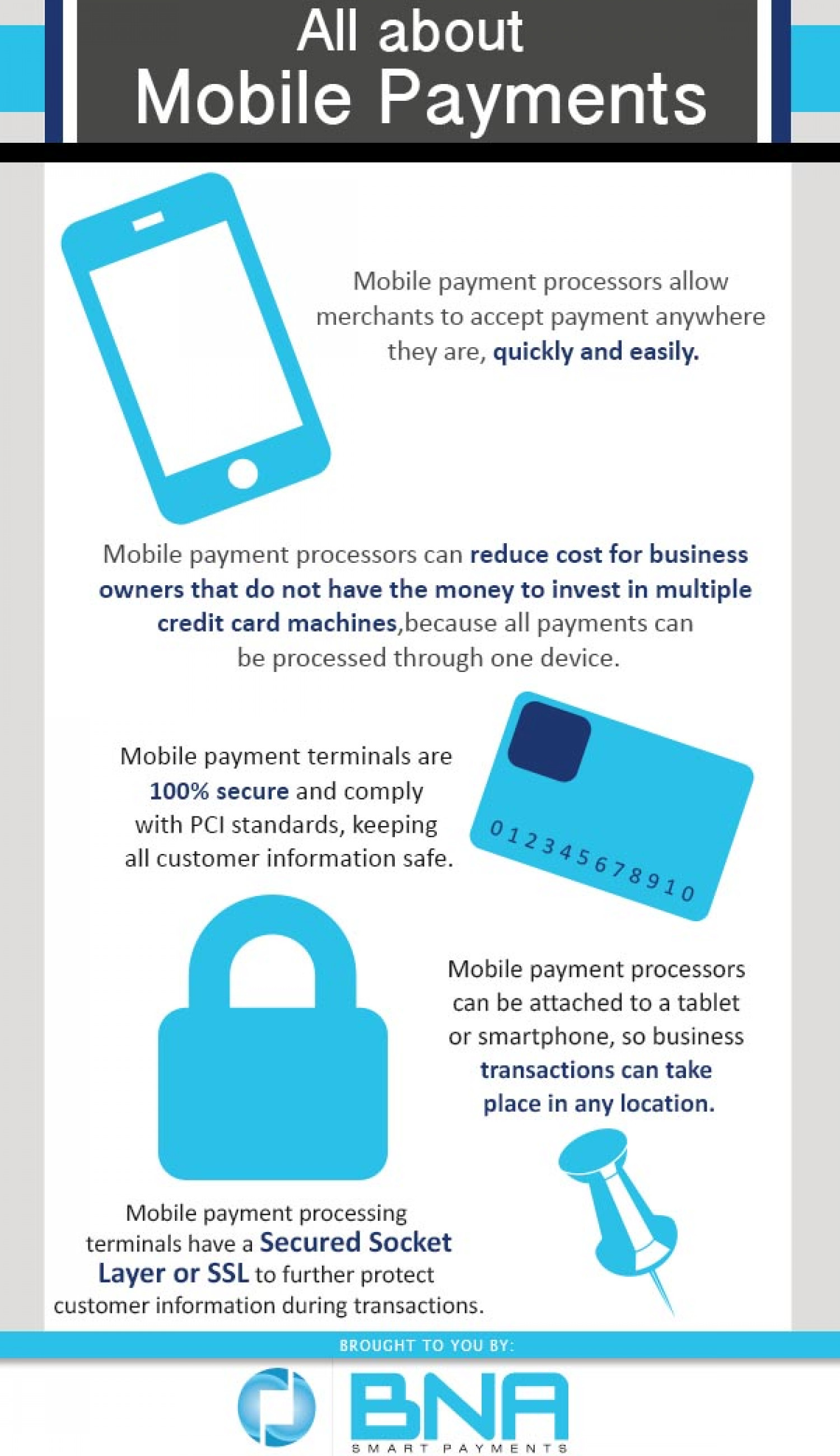 All About Mobile Payments Infographic