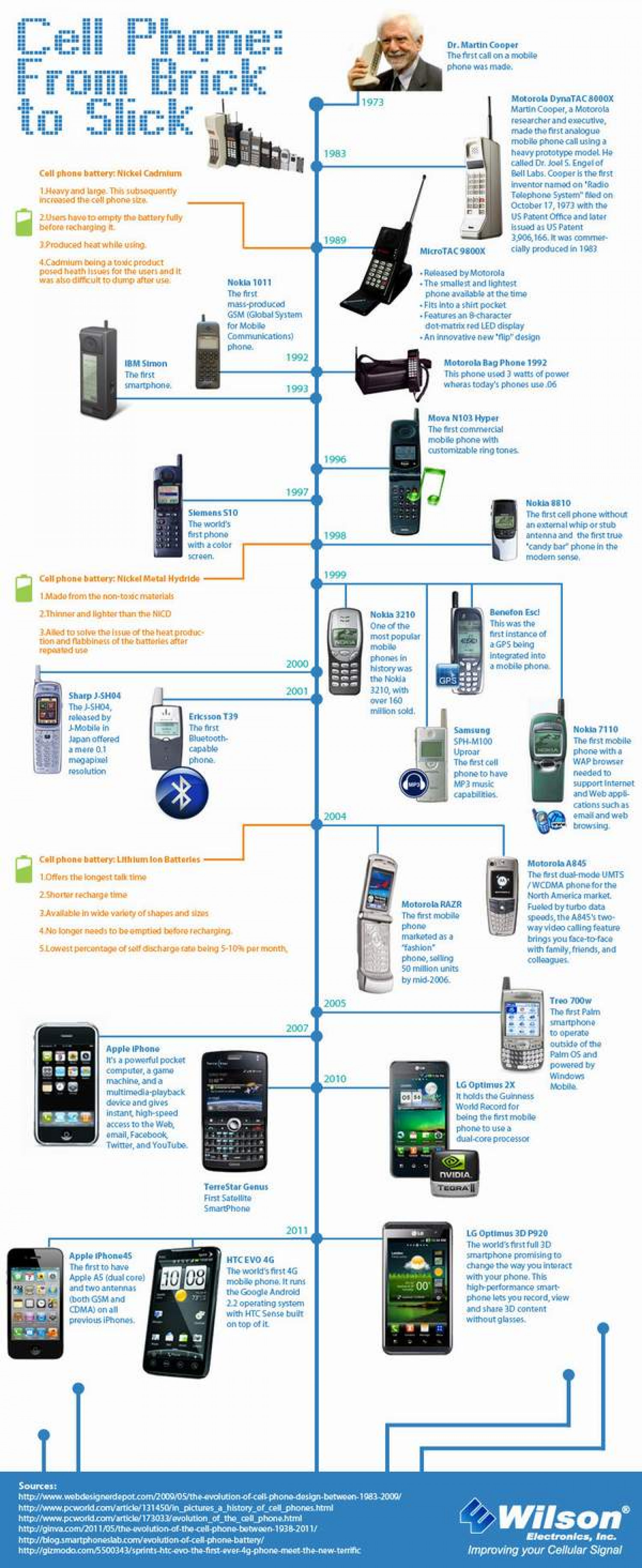 Mobile Phone Evolution Infographic