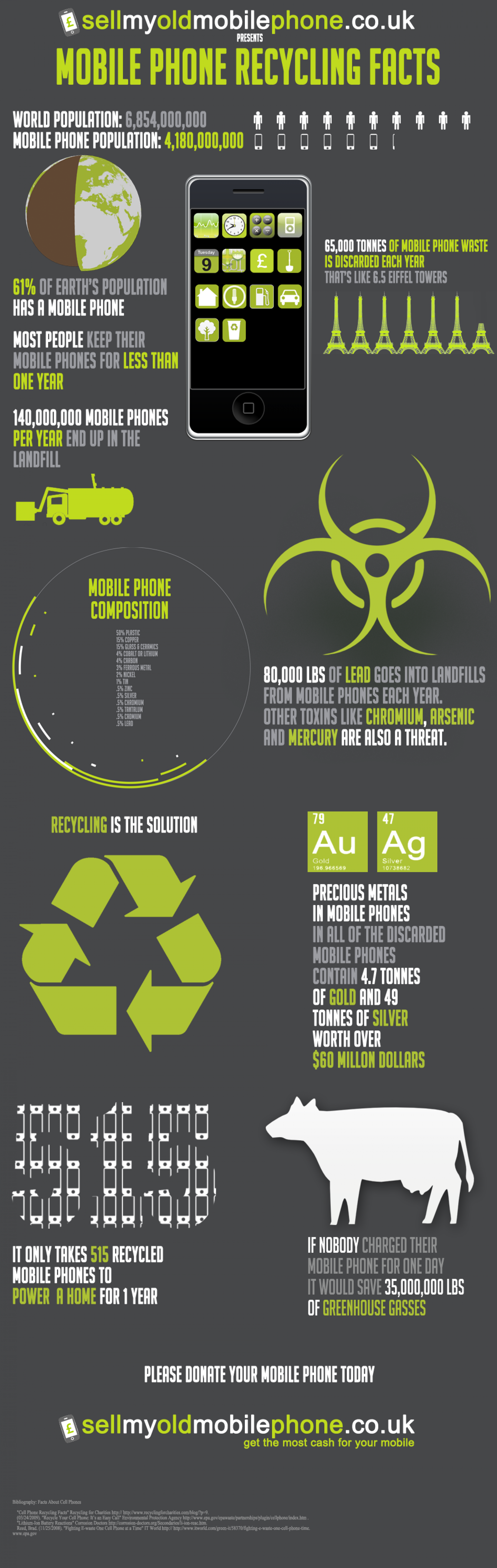 Mobile Phone Recycling  Infographic