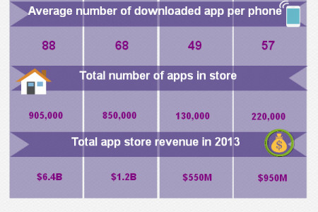 Mobile Phones & App Store Statistics Infographic