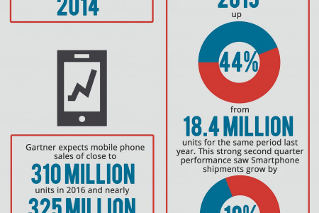 Mobile Phones Sales Growth In India  Infographic