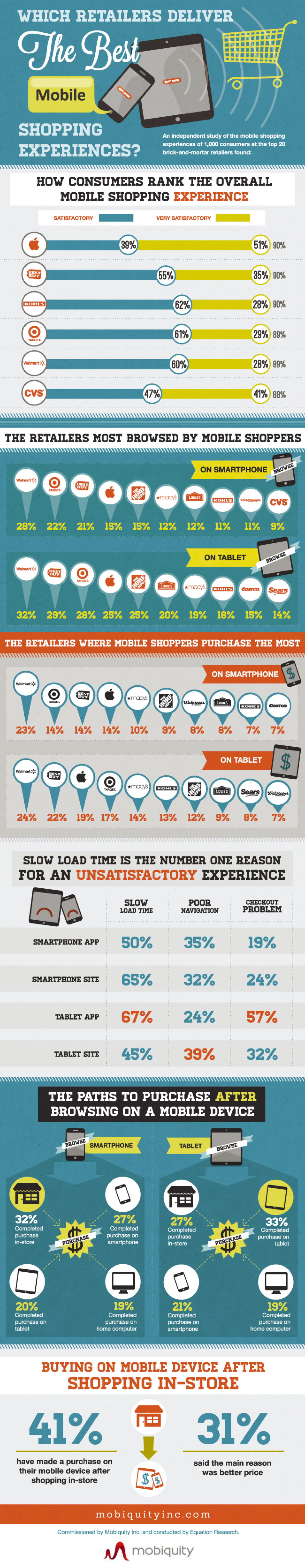 Mobile Retail Experience Infographic