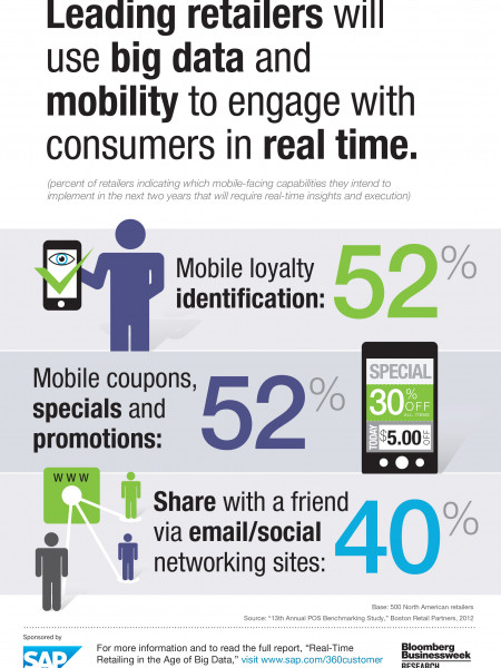 Mobile Retailing Infographic