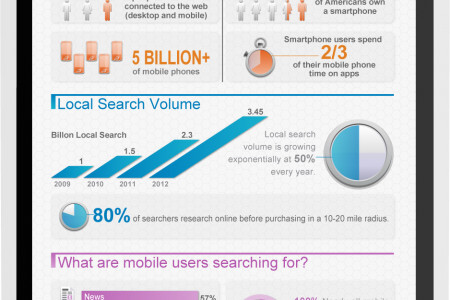 Mobile Search in Your Backyard: An Infographic Infographic