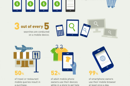 Mobile Search Statistics Infographic