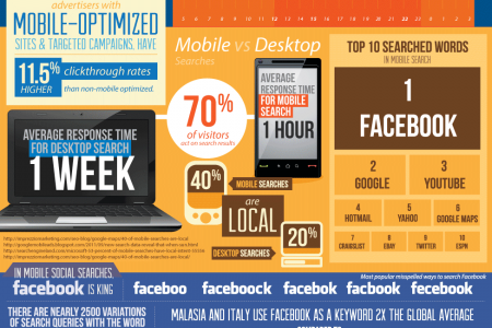 Mobile Search Trends Infographic