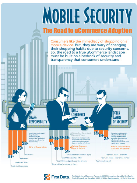 Mobile Security: The Road to uCommerce Adoption Infographic