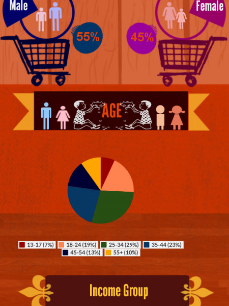 Mobile Shopping A New Trend For Shopping Infographic