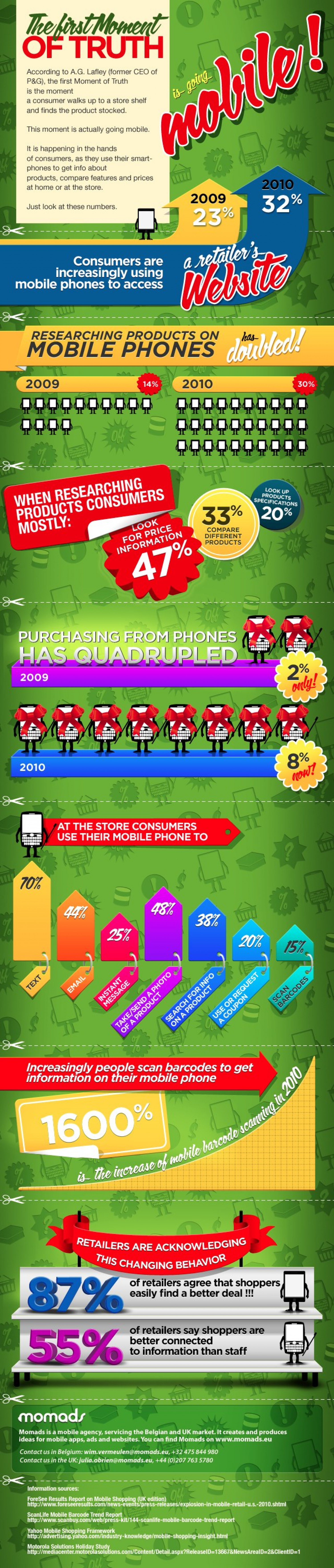 Mobile Shopping  Infographic