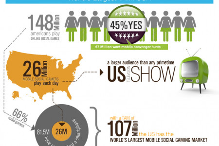 Mobile Social Gaming - bottom up analysis Infographic