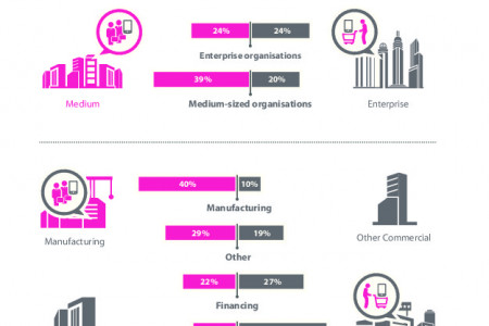 Mobile Strategy in UK Mid-Market & Enterprise Businesses Infographic