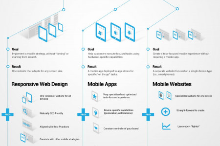 Mobile Strategy Infographic