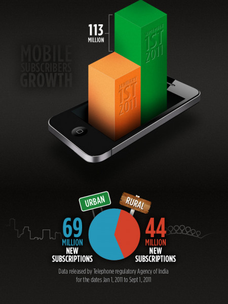 Mobile subscription growth in India Infographic
