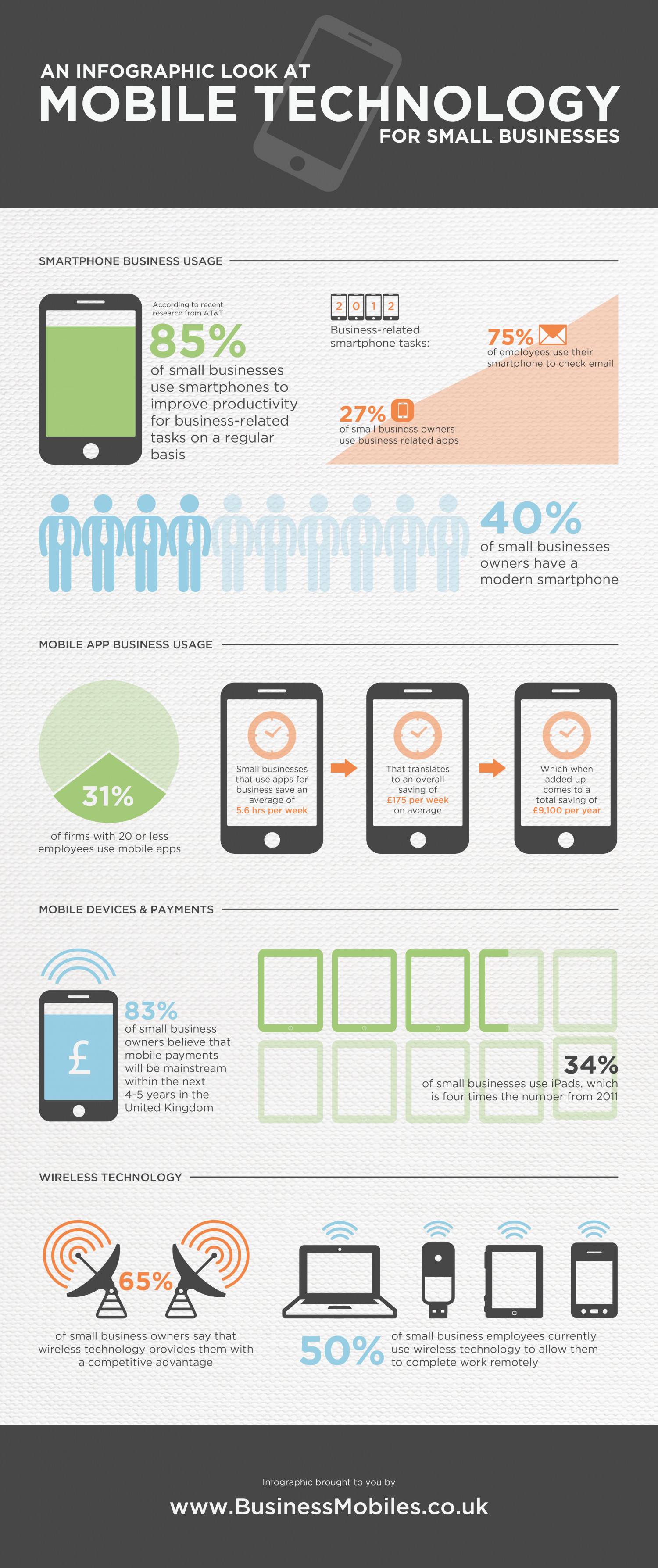 Mobile Technology For Small Businesses Infographic