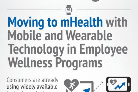 Mobile Technology is Redefining Wellness Programs Infographic